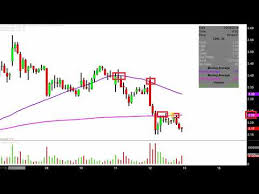 Chesapeake Stock Chart Videos Matching Chesapeake Energy Corporation Chk Stock