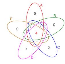 R Venn Diagram Ggplot2 Introduction To R Computational Biology Core