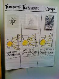 Light Anchor Chart Or Cute Foldable Science Lessons