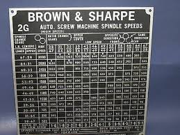 Spindle Speed Chart
