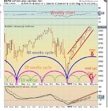 Swing Trade Cycles May 06 2019 Outlook