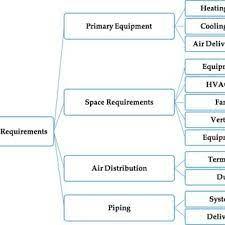 pdf types of hvac systems