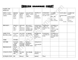 Chart Of Collective Noun English Grammar Chart