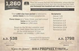 Bible Prophecy Charts Bible Prophecy Truth