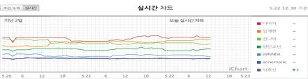 Music Charts And How They Work Sort Of Businessmirror