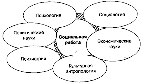 Реферат Теория и методика социальной работы com Банк  Теория и методика социальной работы