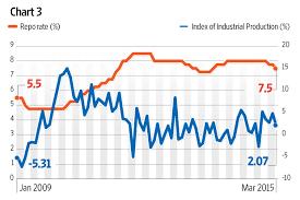 Rate Cut Rbi Rate Cut Wisozk