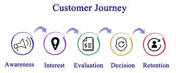 Design Thinking Training Vancouver Customer Journey Mapping Training Innovationtraining Org