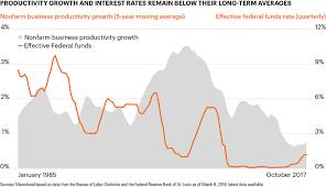 Chart Of The Week Sluggish Productivity Growth Has Helped