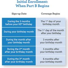 When To Apply For Medicare Medicare Enrollment Periods