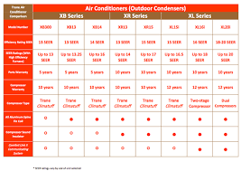 Trane Seer Rating Chart Air Conditioning System Trane Xr13 Central Air Conditioning