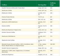 And a starbucks doubleshot on ice has 225 milligrams of caffeine! How Much Caffeine Is In An Espresso Shot Coffee Stack Exchange