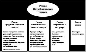 Курсовая работа Анализ рынка потребительских товаров на примере  Классификация структуры рынка потребительских товаров