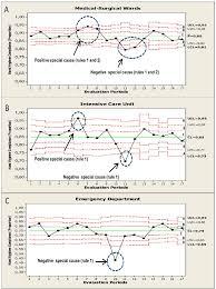 Binomial Control Chart Statistical Hand Hygiene Compliance