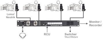 e 1040p 4 ch center communication unit of fiber camera system e 1040p is the ccu includes 4 camera channels input via lemo or neutrik cables and build in intercom control panel