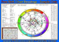 Free Personal Birth Chart Your Birthchart Numerology