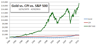 Since 1979 The S P 500 Grew 13 5 Times Greater Than The