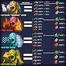 Ultimate Guide For Elemental Damage Update Here Are The