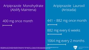 Long Acting Injectable Antipsychotics Chart Choosing Among Long Acting Injectable Antipsychotics