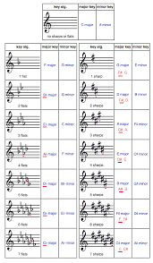 A Little Music Theory