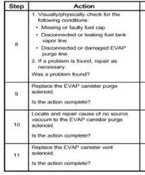 the gas cap code and diy check engine light car repair the gas cap code and diy check engine light car repair