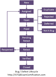 Defect Management Process Flow Chart What Is A Defect Life Cycle Or A Bug Lifecycle In Software