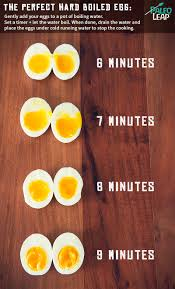 Egg Cooking Chart The Perfect Hard Boiled Egg Paleo Leap