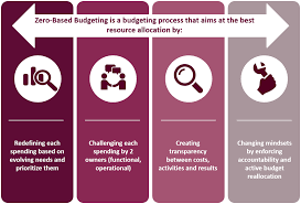 What Is Zero Based Design The Zero Based Budget Zbb Accelerator Of The Digital