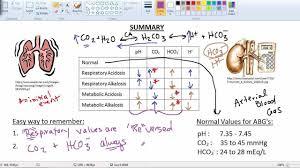 Compensation Of Respiratory And Metabolic Acidosis And