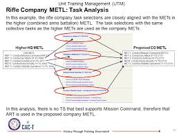 Troop To Task Example Utm Tutorial Develop The Company Or Battalion Unit Metl Ppt Video