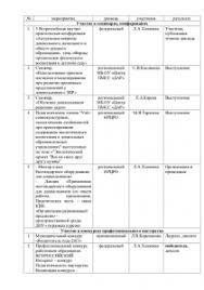 Отчет по практике Дошкольное образование на заказ Отчет по практике Дошкольное образование