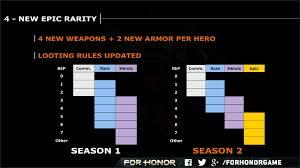 For Honor Gear Chart Season 3 Season 2 Loot Drop Chart Forhonor