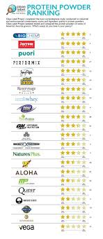 here s the whole list of the main protein powder companies and their ratings out of 5 stars to search by product brands on this link
