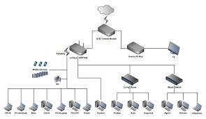how to design a supercharged home network broadband now example of a well distrubuted home network note the layers of network