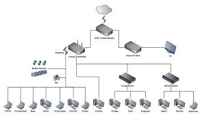 wireless network diagram home entertainment wiring diagram completed wireless home network diagram computer setup manual e book wireless network diagram home entertainment