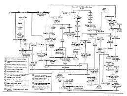 See genealogical chart