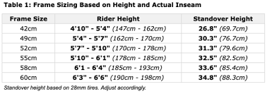 Height And Inseam Chart Bike Sizing And Fit Wabi Cycles
