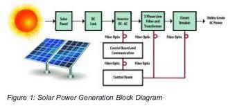 solar panel block diagram readingrat net Solar Panel Circuit Diagram Schematic solar cell circuit diagram ireleast,block diagram,solar panel block diagram solar panel circuit diagram schematic pdf