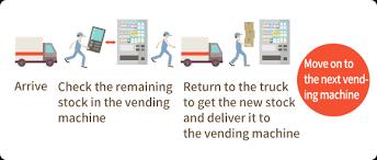 Vending Machine Management Fascinating Kirin Beverage Initiatives For Sales Via Vending Machines Kirin