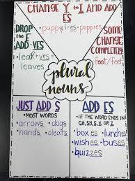 Plural Nouns Chart Best 24 Designs Plural Nouns