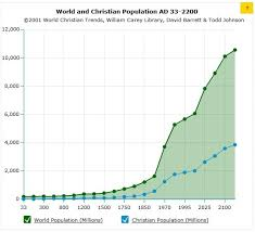 Christian Growth Chart This Chart Shows The Growth Of Christian Population Compared