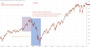 Dow Jones 2008 Chart Another Lesson Learned September 29 2008 Stock Market