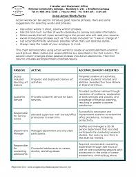Descriptive Resume Words Effective Resume Words North Fourthwall Co Resumes Descriptive For 3