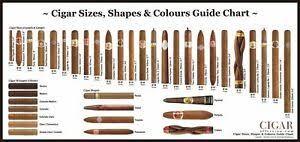 Cigar Chart Poster