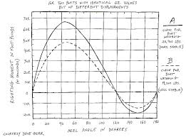Sailboat Comparison Chart Modern Sailboat Design Quantifying Stability Wave Train