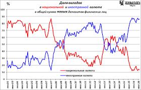 Объем новых депозитов физических лиц остается на многолетнем  В сентябре продолжилась финансово курсовая стабильность что способствует росту объема новых br вкладов от населения а повышение эквивалента доходов