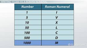 Roman Numbers 1 2000 Chart How To Represent 10 000 In Roman Numerals