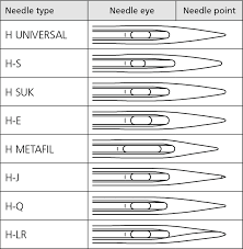 Sewing Machine Needles Sizes