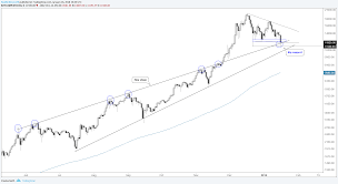 Cryptocurrency Price Charts Cryptocurrency Price Analysis Bitcoin Litecoin Probing