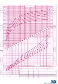 Baby Growth Chart After Birth Gallery - Chart Design For Project
